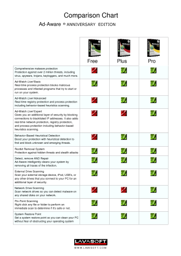 Ad-Aware Comparison Chart 1